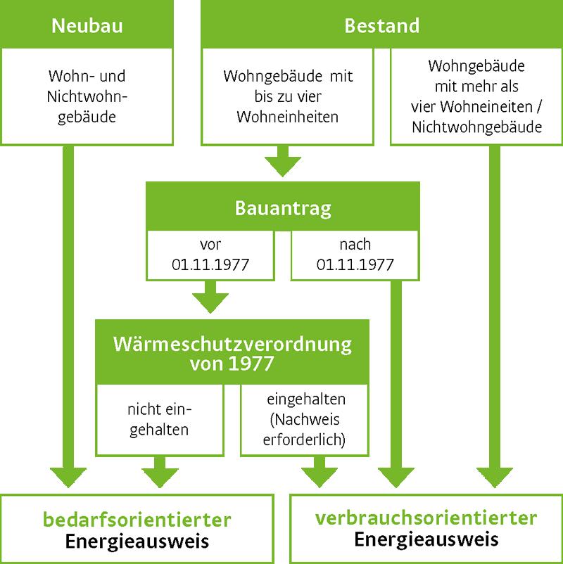 Energieausweis Stadtwerke Dusseldorf