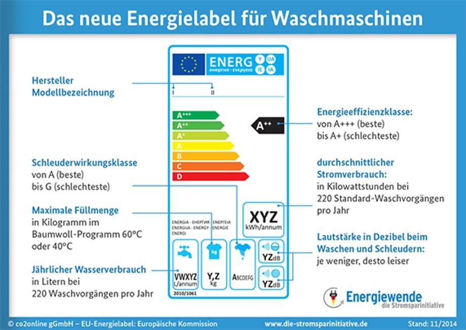 Stromverbrauch Von Haushaltsgeraten Stadtwerke Dusseldorf