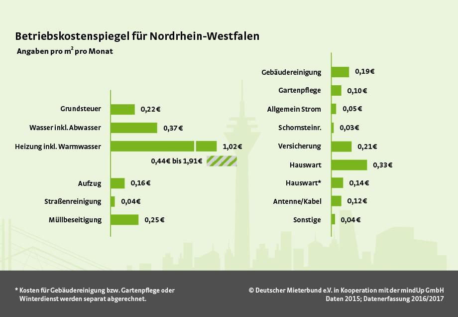 Nebenkostenabrechnung Verstehen Prüfen Stadtwerke Düsseldorf